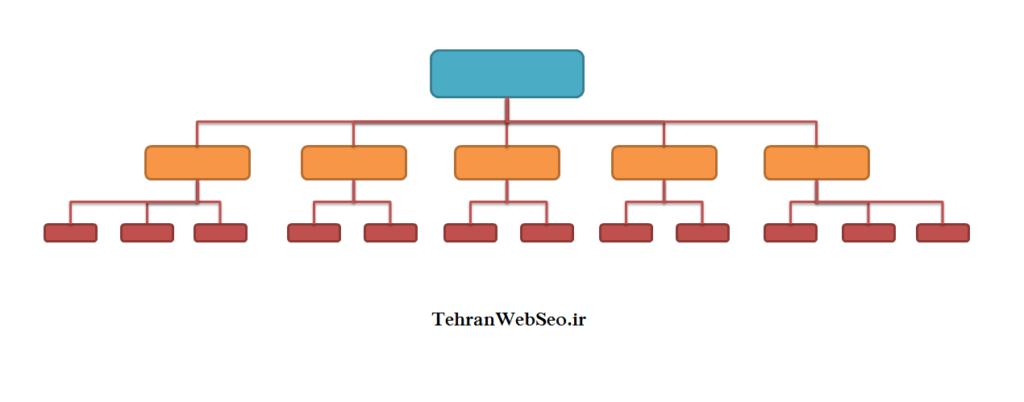 نمونه ساختار صحیح سایت