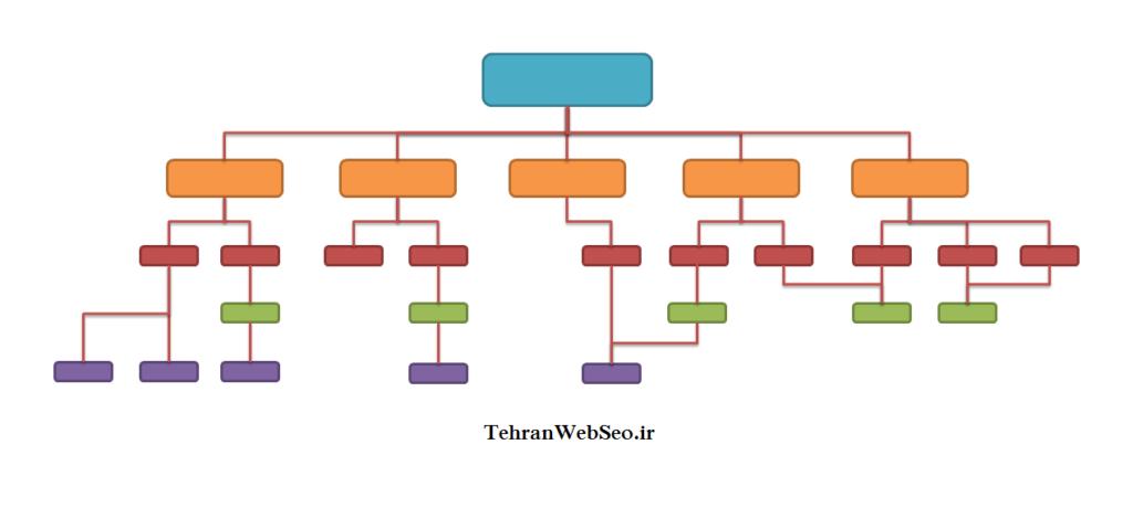 نمونه ساختار غلط سایت