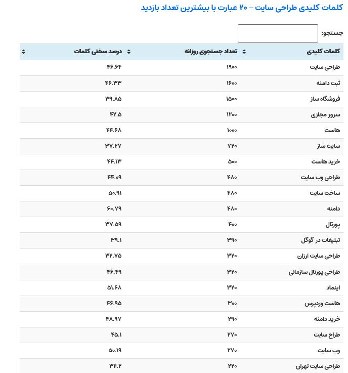 تعداد بازدید جستجوی روزانه و درصد سختی کلمات کلیدی