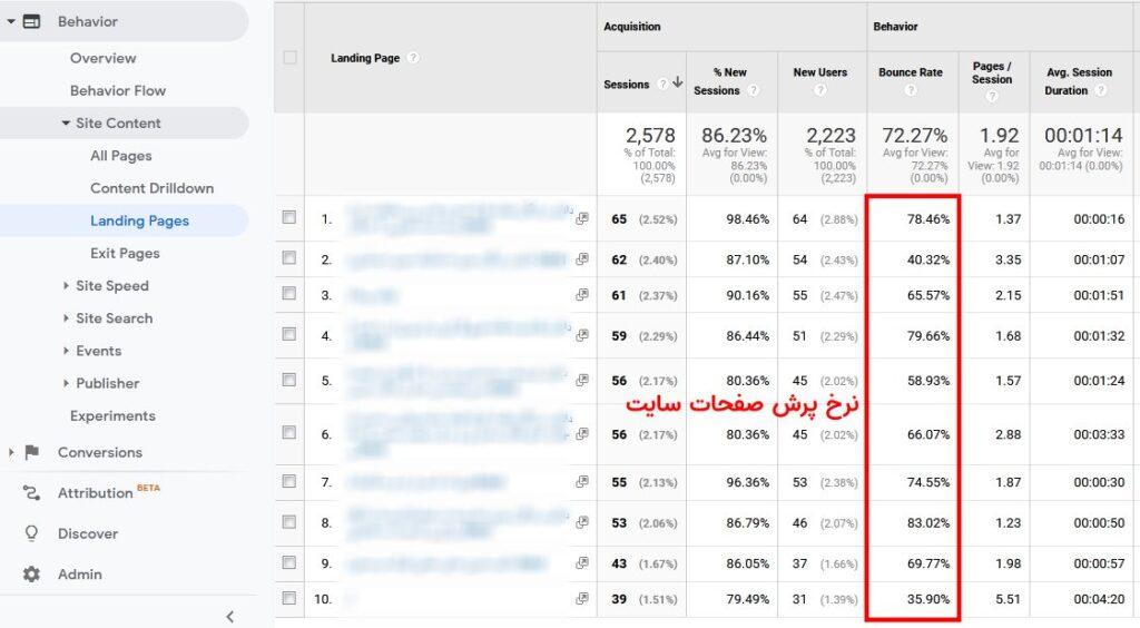 نرخ پرش صفحات سایت در گوگل آنالایتیکس