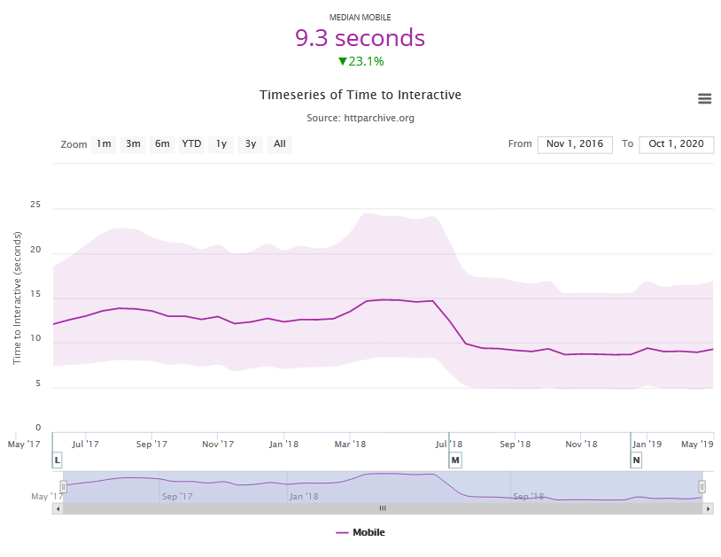 آرشیو داده های TTI - فاکتور سرعت سایت