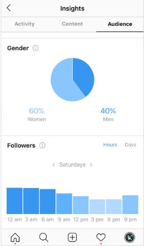 تجزیه و تحلیل insights درباره زمان آنلاین بودن فالوور ها - سئو اینستاگرام
