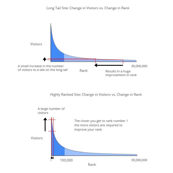 مقایسه تعداد بازدید سایت با رتبه بندی الکسا